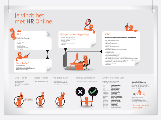 WorksWell, E.ON HR Online